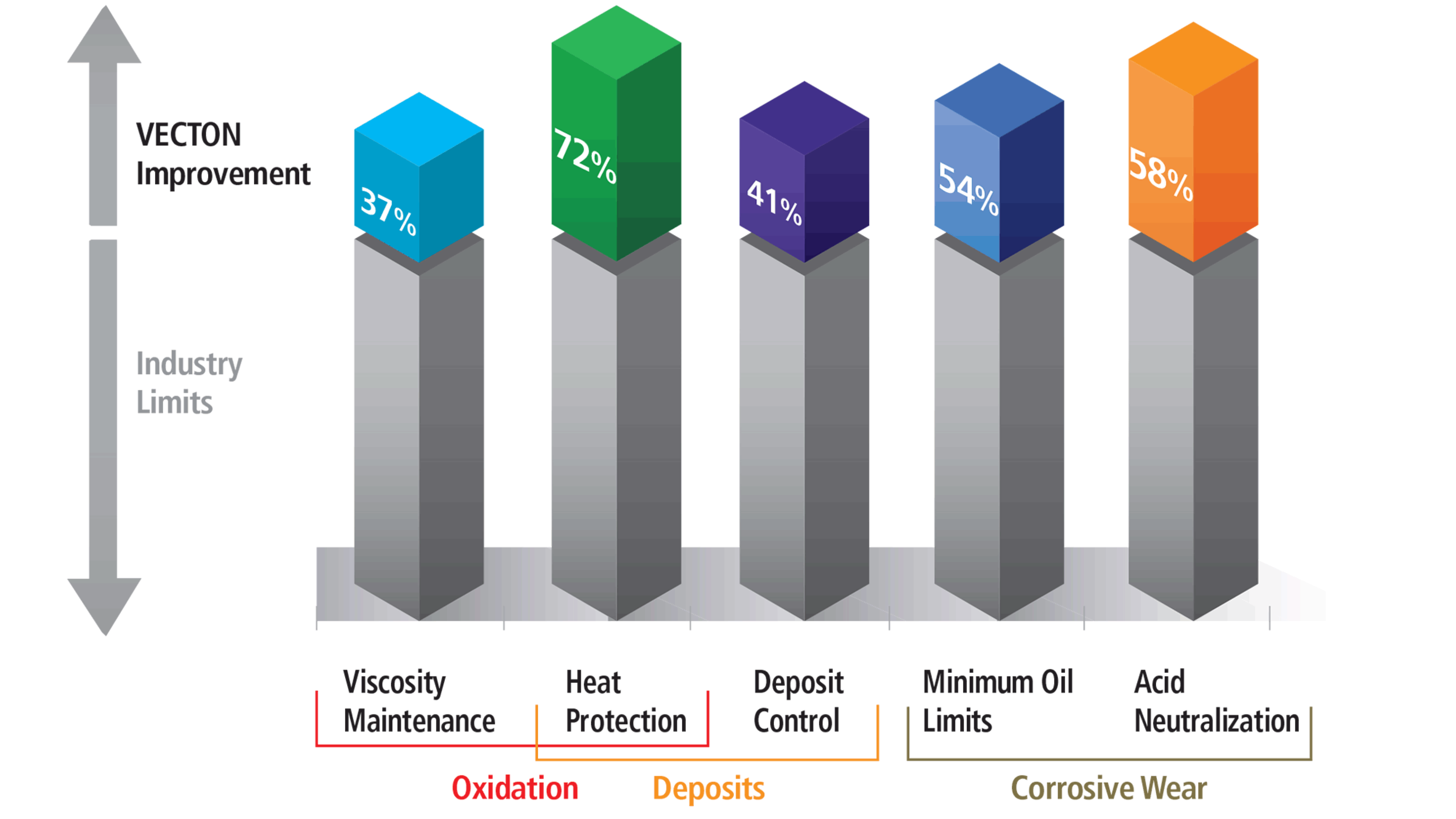 Castrol VECTON Performance Improvement by Category